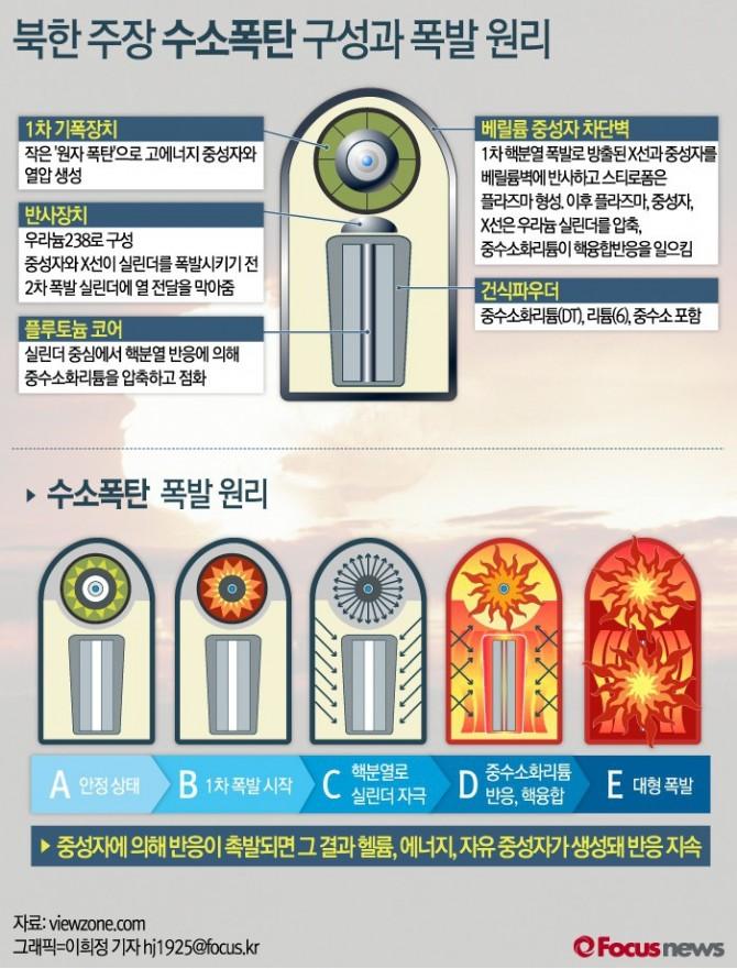 북한 주장 수소폭탄 구성과 폭발원리 - 포커스뉴스 제공